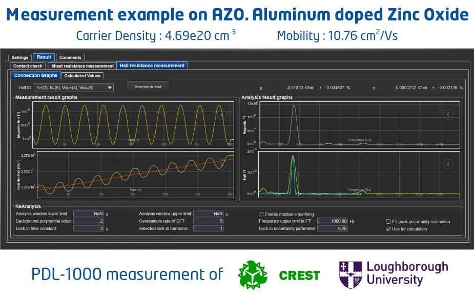 Measurement example on AZO. Aluminum doped Zinc Oxide - Loughborough University