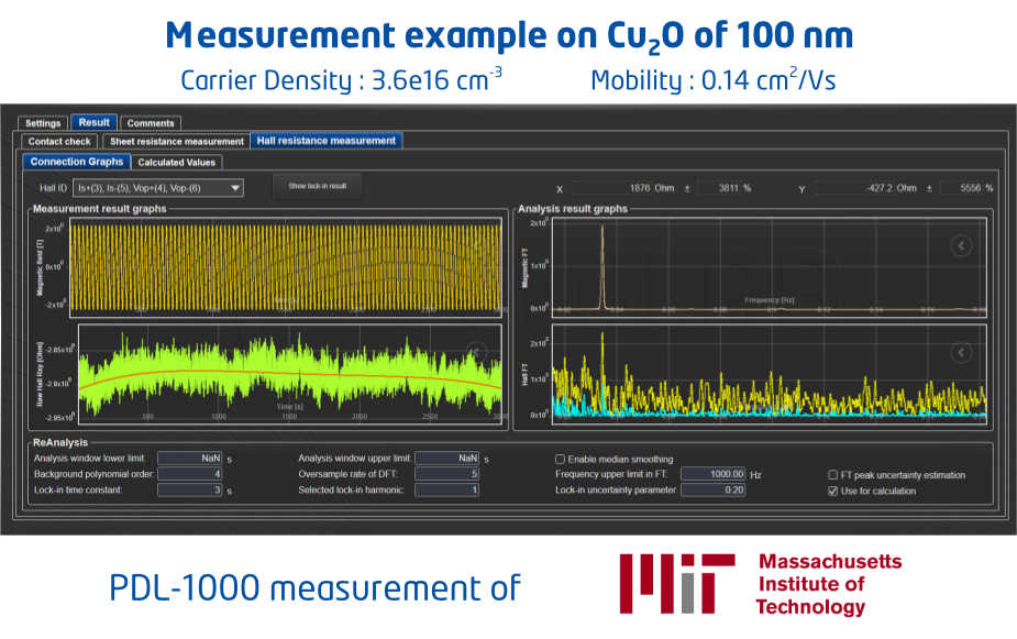 Measurement example on Cu2O